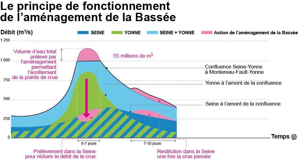 Diagramme écrètement de la Seine