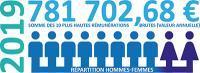EPTB Seine Grands Lacs - Budget 2019 - 10 plus hautes rémunérations et répartition