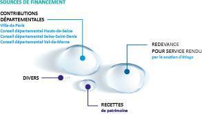 EPTB Seine Grands Lacs - Sources de financement