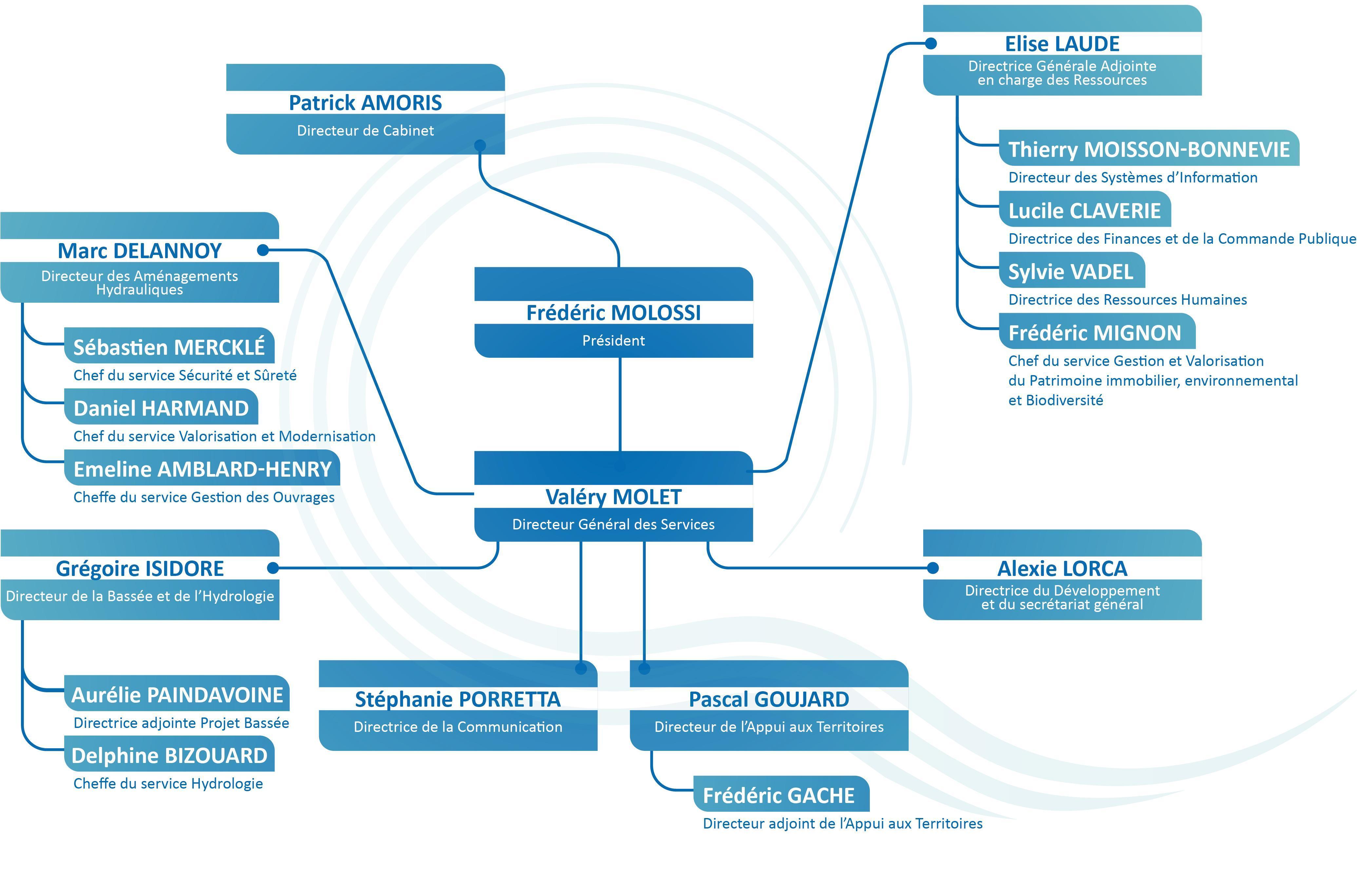 Organigramme des services - Avril 2021 - EPTB Seine Grands Lacs