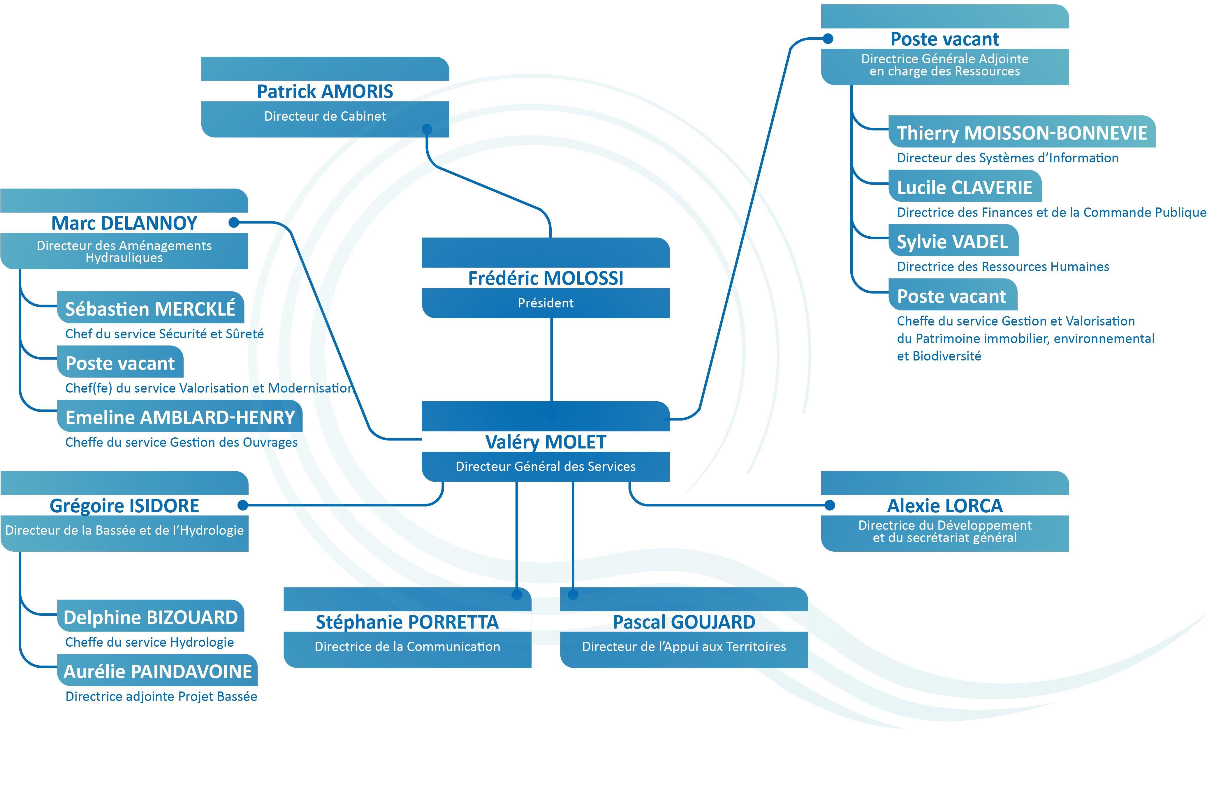 EPTB Seine Grands Lacs - Organigramme