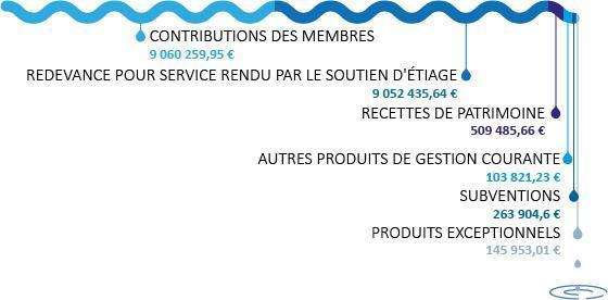 EPTB Seine Grands Lacs - Recettes de fonctionnement