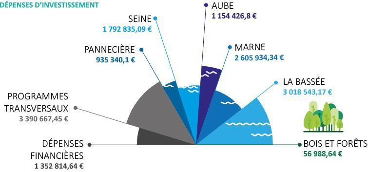 EPTB Seine Grands Lacs - Dépenses d'investissement