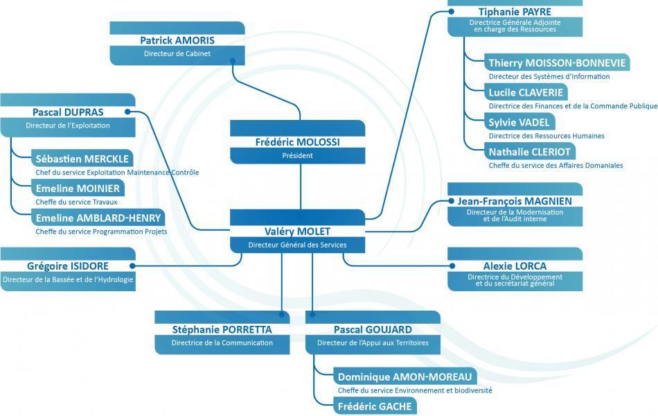 EPTB Seine Grands Lacs - Organigramme des services